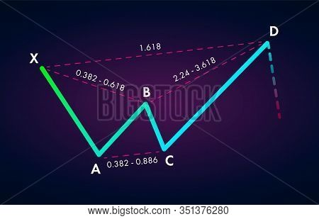 Bearish Crab - Trading Harmonic Patterns In The Currency Markets. Bullish Formation Price Figure, Ch