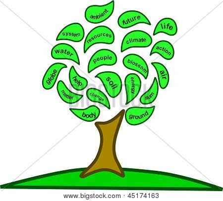 Earth Day Tree Of Concepts