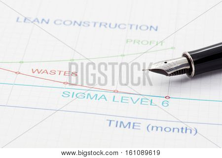 Efficiency of Lean Construction Management is shown by graphics.