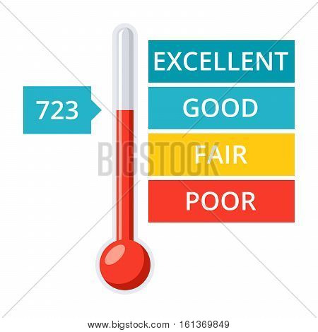 Credit score gauge with thermometer and pointer