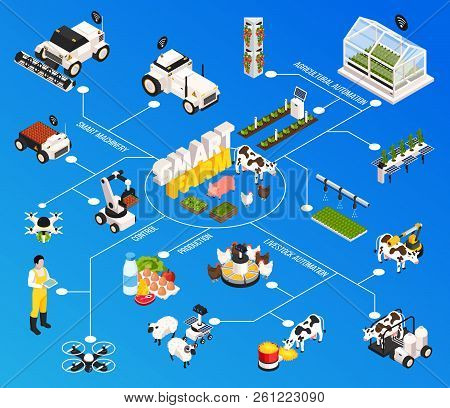 Smart Farm Flowchart With Agriculture Technology Symbols Isometric Vector Illustration