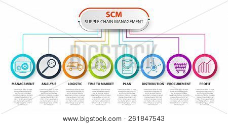 Scm - Supply Chain Management Concep. Scm Concept Template. Contains Such Icons As Management, Analy