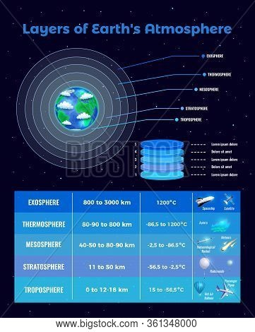 Layers Of Atmosphere Poster With Exosphere And Thernosphere Symbols Flat Vector Illustration