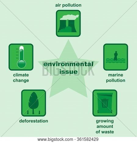 Environmental Issues Like Air Pollution, Climate Change, Deforestation, Marine Pollution And Growing