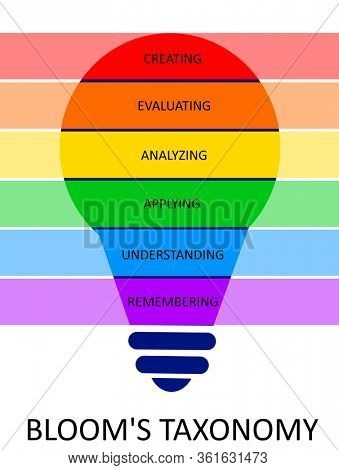 Bloom's Taxonomy in colorful light bulb