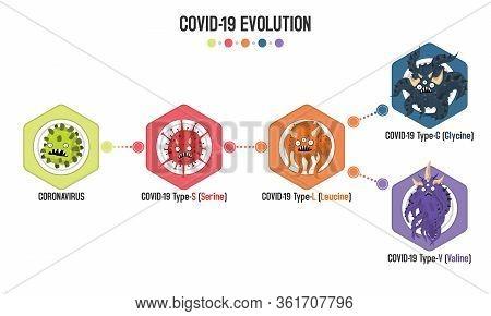 Virus Coronavirus Mutation To Covid-19 Type S, L, G And V. Vector Flat Cartoon Character Illustratio