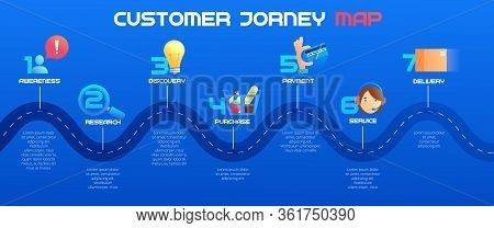 Customer Journey Map, Process Of Customer Buying Decision, A Road Map Of Customer Experience Flat Co