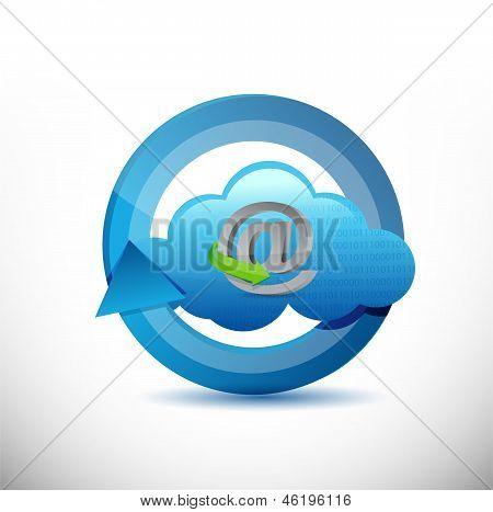 Cloud Computing 360 Design Concept Illustration