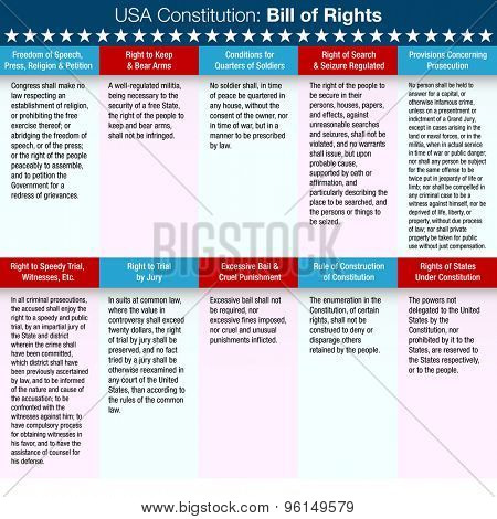 An image of a list of the United States Constitution Bill of Rights.