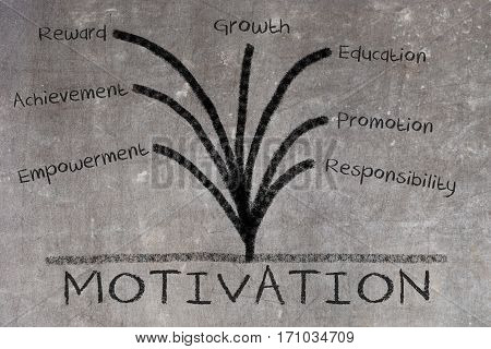 Motivation Concept On Blackboard