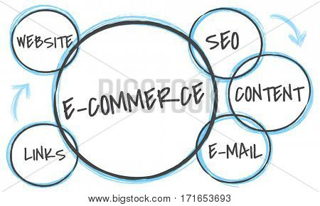 E-commerce Marketing Plan Business Advertising