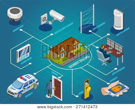 Security Systems Isometric Flowchart With Surveillance Cameras Laser Sensors Indoor Cctv Electronic