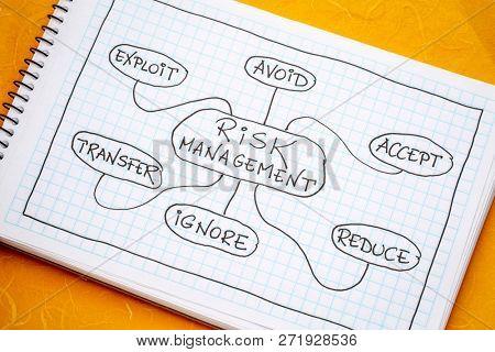 risk management flow chart or mindmap - a sketch on a spiral notebook
