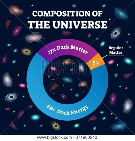 Universe Composition And Cosmos Structure Labeled Vector Illustration. Percentage Description With C