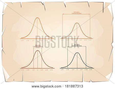 Business and Marketing Concepts, Illustration Set of 4 Gaussian Bell or Normal Distribution Curve on Old Antique Vintage Grunge Paper Texture Background.