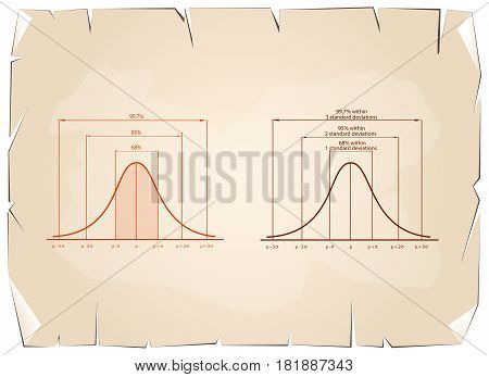 Business and Marketing Concepts, Illustration of Gaussian Bell Curve or Normal Distribution Diagram on Old Antique Vintage Grunge Paper Texture Background.