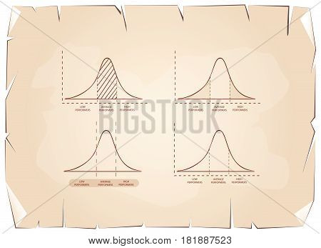 Business and Marketing Concepts, Illustration of Standard Deviation Diagram, Gaussian Bell Chart or Normal Distribution Curve on Old Antique Vintage Grunge Paper Texture Background.