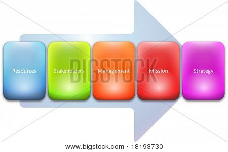 Strategy stakeholders resource process business strategy concept diagram