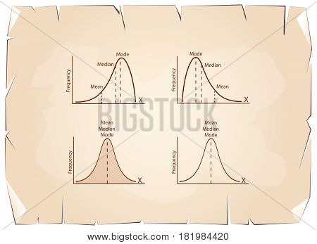 Business and Marketing Concepts, Collection of Positive and Negative Distribution or Normal Distribution Curve and Not Normal Distribution Curve on Old Antique Vintage Grunge Paper Texture Background.