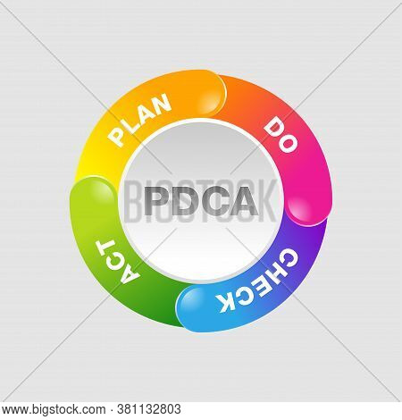 Pdca Cycle (plan-do-check-act Circle) Visualization -  Iterative Four-step Management Method - Vecto