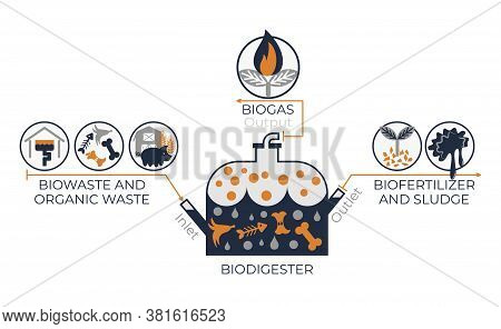 Biodigester Work System Infographics. Vector Graphics With Illustration Of Bio Digester Container An