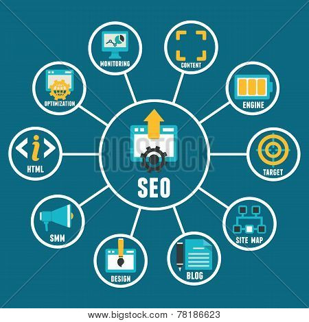 Flat Concept Of Seo Process