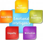 business strategy concept infographic diagram illustration of emotional intelligence components poster