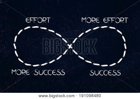 Infinite Loop From Effort To Success To More And More