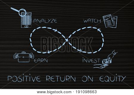 Infinite Loop Of Analyzing To Invest And Then Watch Until There Is A Good Return On Equity