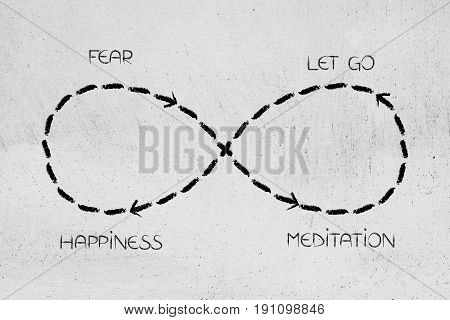 Infinite Loop From Fear To Meditation And Letting Go Leading To Happiness