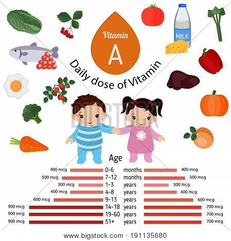 Vitamin A or Retinol and vector set of vitamin A rich foods. Healthy lifestyle and diet concept. Daily doze of vitamin A.