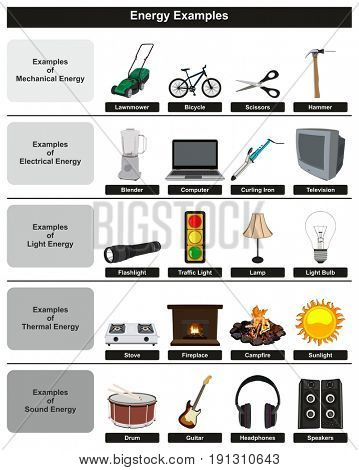 Energy Examples infographic diagram including most common types mechanical electrical light thermal and sound for physics science education