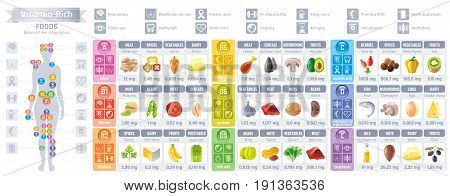 Vitamin rich food icons. Healthy eating vector icon set, text lettering logo, isolated background. Diet Infographics flyer design. Woman body diagram, Table illustration, meat, dairy, fruit, vegetable