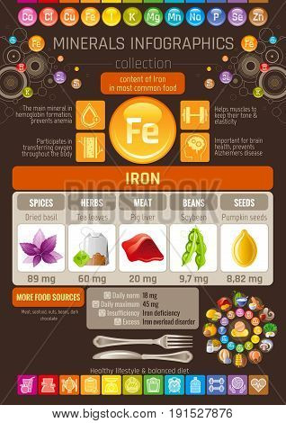 Iron Mineral vitamin pill supplement food icons. Diet eating flat icon set, text letter logo, isolated background. Infographics chart banner poster. Table vector illustration, human health benefit