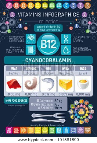 Cyanocobalamin Vitamin B12 rich food icons. Healthy eating flat icon set, text letter logo, isolated background. Diet Infographics chart banner, fish, seafood. Table vector illustration, human benefit