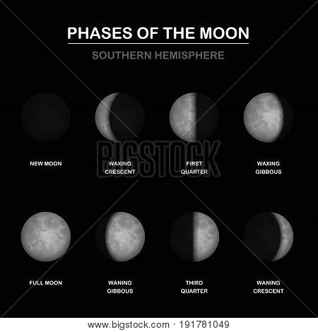 Moon phases chart, shapes of illuminated portions by an observer on SOUTHERN HEMISPHERE - new and full moon, waxing and waning crescent and gibbous, first and third quarter. Vector illustration.