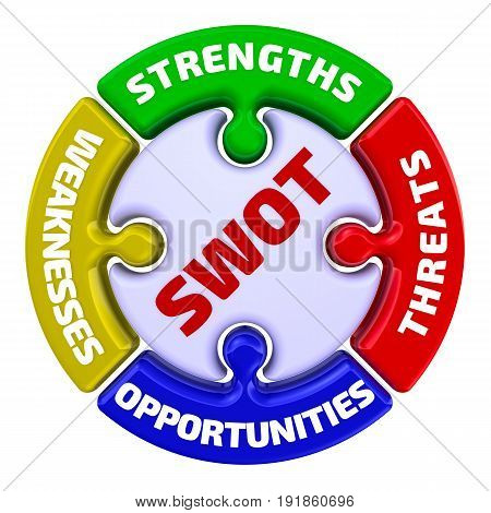 SWOT analysis - the inscription