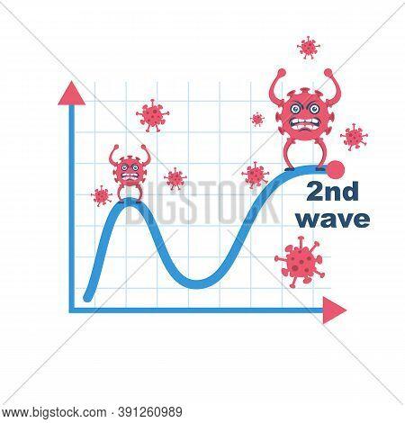 Second Wave Coronavirus Covid 19. Case Statistics On The Graph. Infographics Template. Cartoon Virus