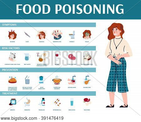 Vector Medical Banner With Ill Suffering Woman, Text And Infographics Of Food Poisoning Symptoms, Ri