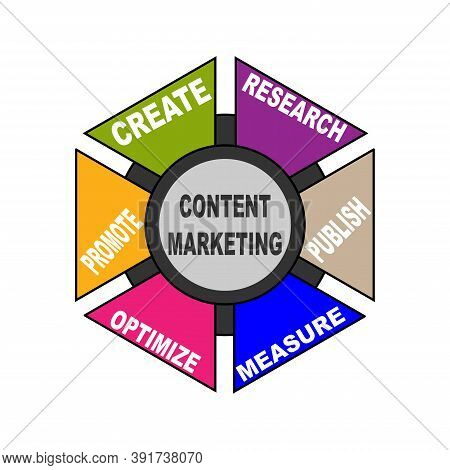 Diagram Of Content Marketing With Keywords. Eps 10