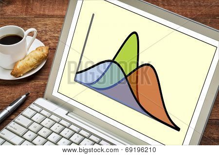 statistics or analysis concept - three Gaussian (normal distribution) curves on a laptop computer with a cup of coffee