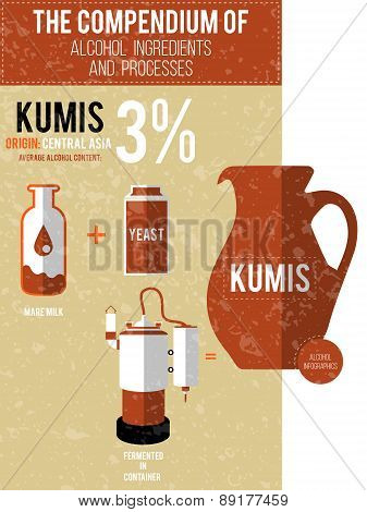 Vector Illustration - A Compendium Of Alcohol Ingredients And Processes. Kumis Info Graphic Backgrou