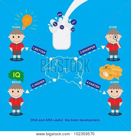 Kids Icon Vector Design. Nutrients Dha And Ara Contributes To Connect Different Parts Of The Brain.