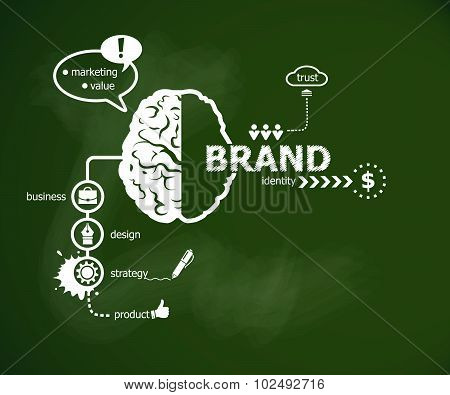 Branding Concept And Brain.