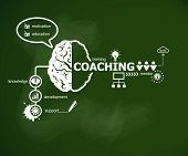 Coaching concept and brain. Hand writing Coaching with chalk on green school board poster