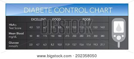Diabete control chart HbA1c Test Score vector text is outline font is frutiger