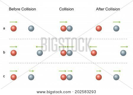 Conservation of Momentum. Two particles colliding and move off separately. Collision before and after. Vector illustration design