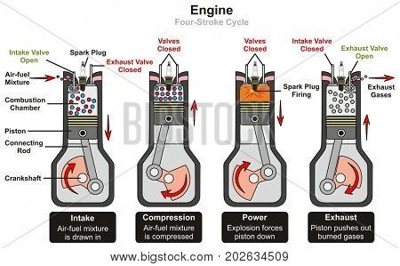 Engine Four Stroke Cycle infographic diagram including stages of intake compression power and exhaust showing parts and valves open and closed for mechanical physics science education