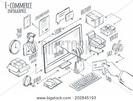 E-commerce global internet purchasing concept sketch vector illustration. Computer screen and human hand makes payment