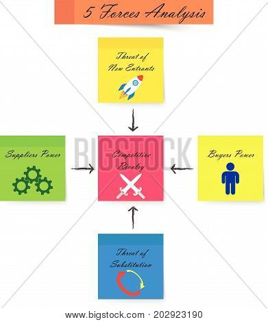 5 Forces Analysis Diagram As Colorful Sticky Notes With Icons: Cross Swords Rocket Cogwheels Turnaround Arrows Human Sign. Arrows Are Written By Pencil.